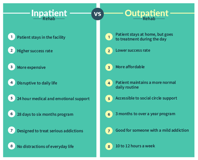 Inpatient Alcohol Rehab Vs. Outpatient Alcohol Rehab Infographic