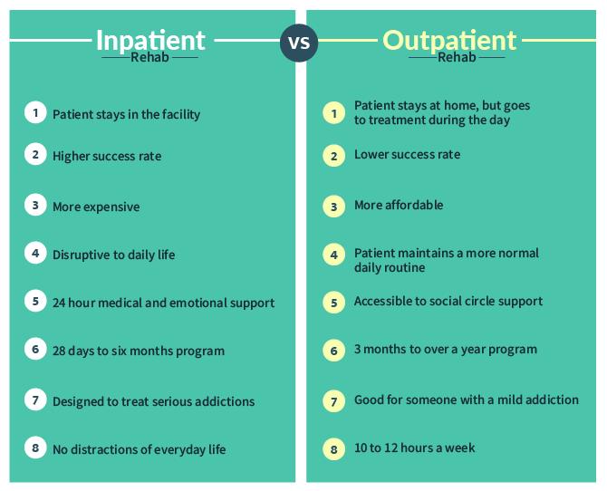 Inpatient Alcohol Rehab Vs. Outpatient Alcohol Rehab Infographic