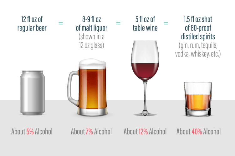 How Long Does Alcohol Stay in Your System? - Alcohol Rehab Guide